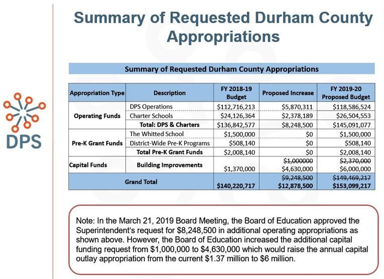 Summary of Requested Durham County Appropriations