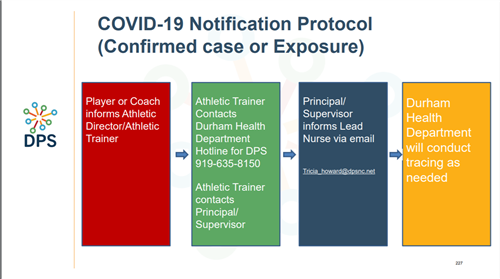 COVID-19 Notification Protocol