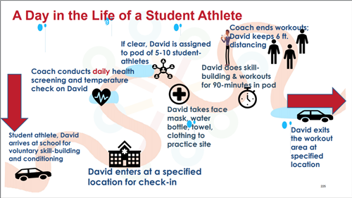 Day in the Life of a student athlete walkthrough
